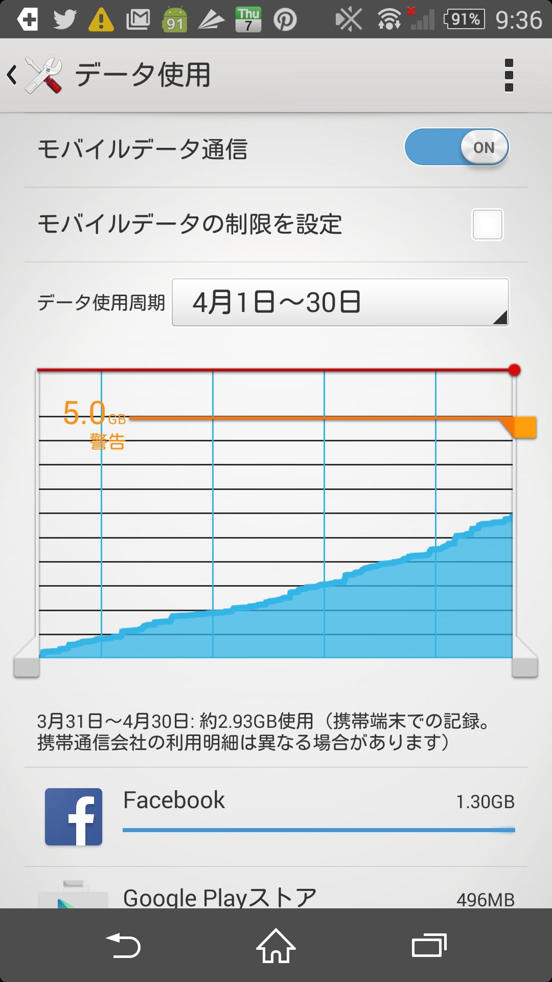 使用料(4月)